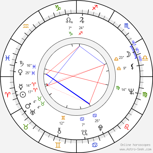 Jan Filip birth chart, biography, wikipedia 2019, 2020