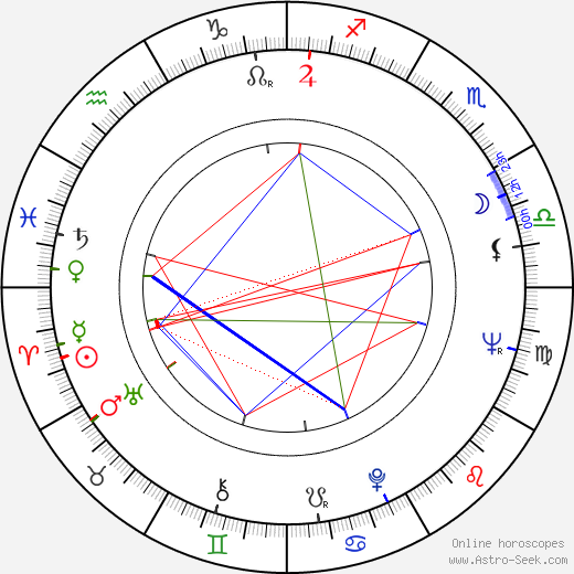 Jan Filip astro natal birth chart, Jan Filip horoscope, astrology