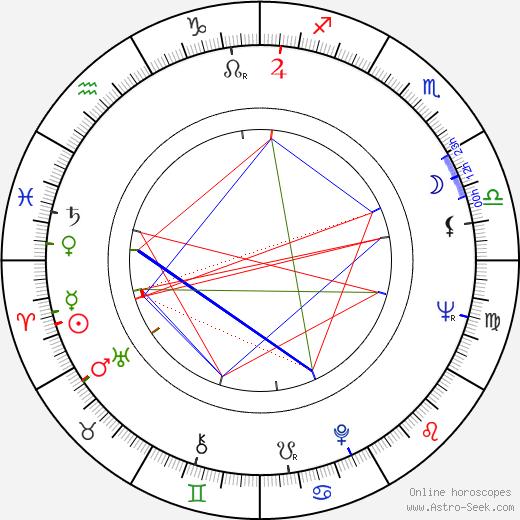 Jan Filip birth chart, Jan Filip astro natal horoscope, astrology
