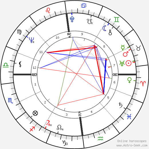 Jill Ireland birth chart, Jill Ireland astro natal horoscope, astrology