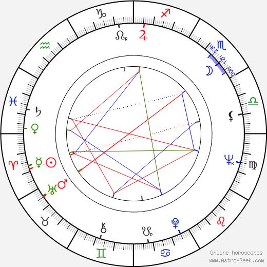 Joan Tewkesbury astro natal birth chart, Joan Tewkesbury horoscope, astrology