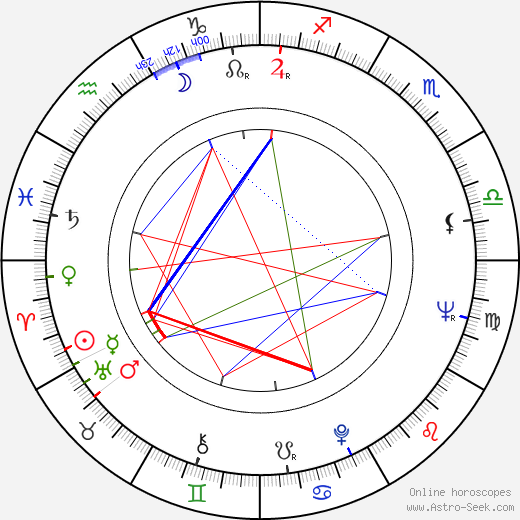 Kenneth Mars birth chart, Kenneth Mars astro natal horoscope, astrology
