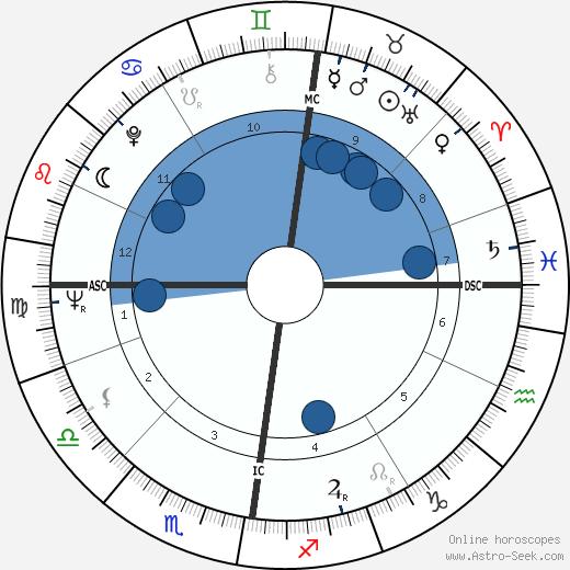 Kenneth White wikipedia, horoscope, astrology, instagram