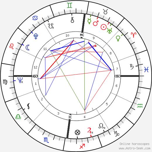 Kenneth White tema natale, oroscopo, Kenneth White oroscopi gratuiti, astrologia