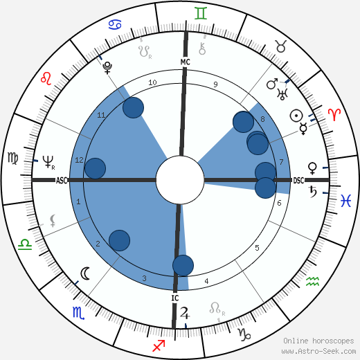 Klaus Löwitsch wikipedia, horoscope, astrology, instagram