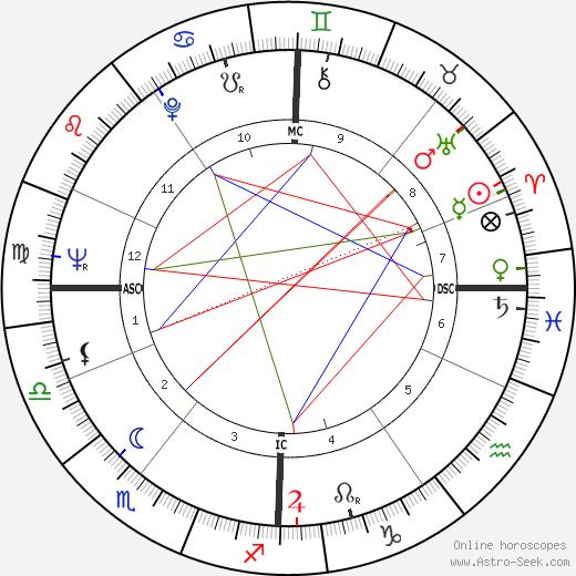 Klaus Löwitsch birth chart, Klaus Löwitsch astro natal horoscope, astrology
