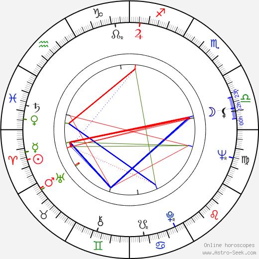 Lance Gordon astro natal birth chart, Lance Gordon horoscope, astrology
