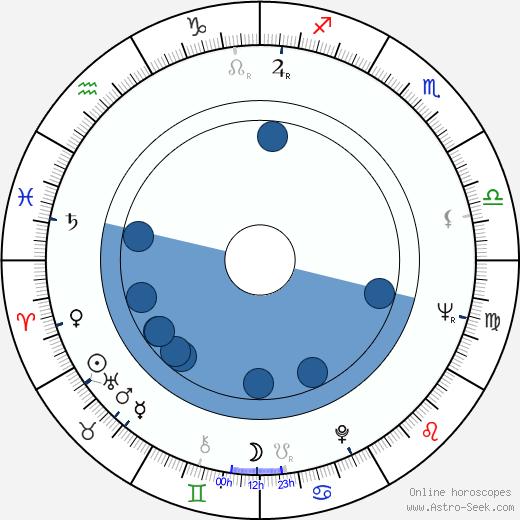 Merab Saralidze wikipedia, horoscope, astrology, instagram