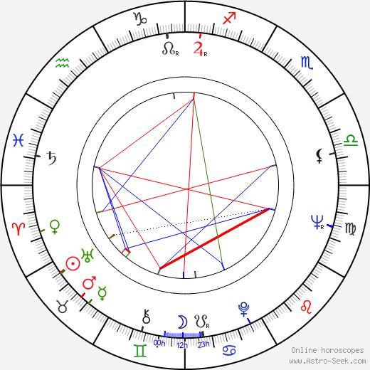 Merab Saralidze birth chart, Merab Saralidze astro natal horoscope, astrology