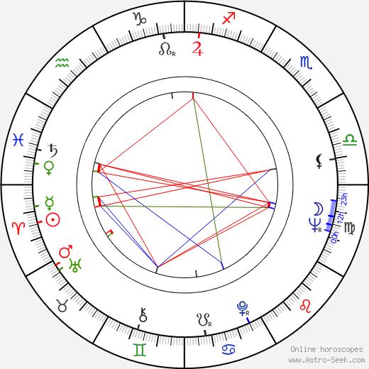 Mikhail Bogin день рождения гороскоп, Mikhail Bogin Натальная карта онлайн