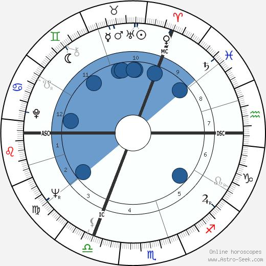 Patrick Nothomb wikipedia, horoscope, astrology, instagram