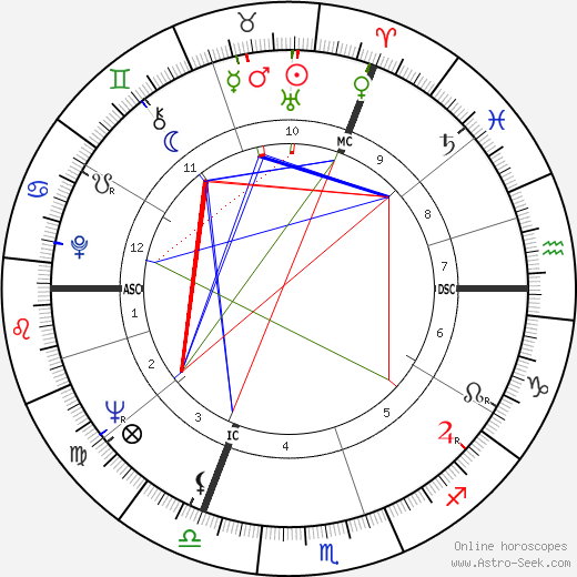 Patrick Nothomb tema natale, oroscopo, Patrick Nothomb oroscopi gratuiti, astrologia