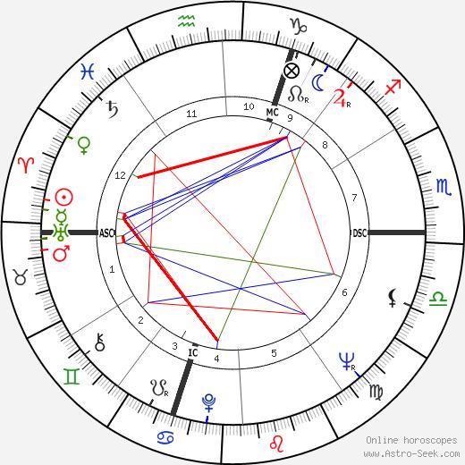 Pierre Max Rosenberg tema natale, oroscopo, Pierre Max Rosenberg oroscopi gratuiti, astrologia