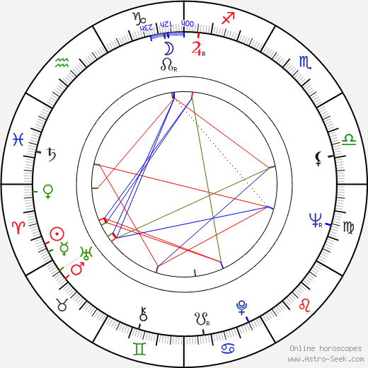Piotr Wysocki birth chart, Piotr Wysocki astro natal horoscope, astrology