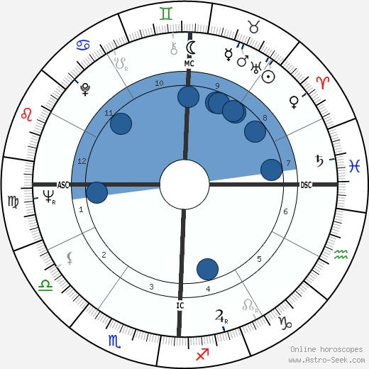 Roy Orbison wikipedia, horoscope, astrology, instagram