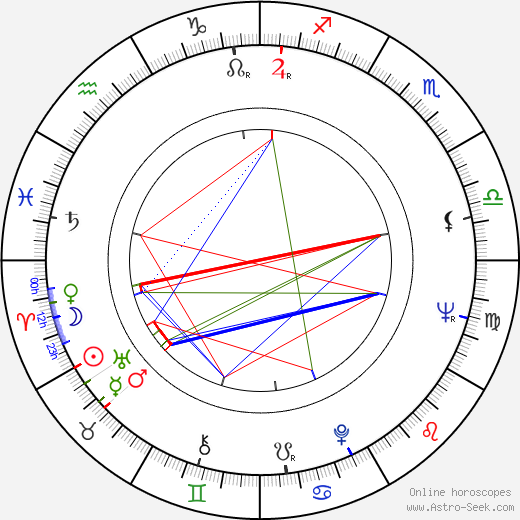 Rune Andersson birth chart, Rune Andersson astro natal horoscope, astrology