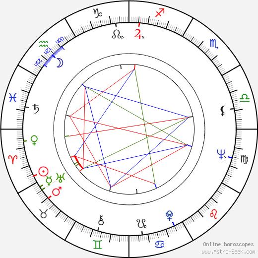 Saban Bajramovic tema natale, oroscopo, Saban Bajramovic oroscopi gratuiti, astrologia