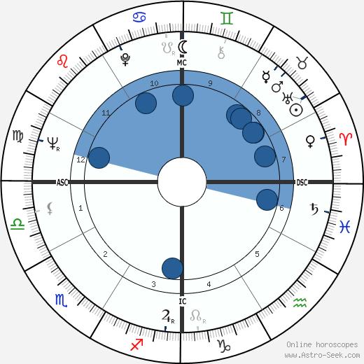 Samy Molcho wikipedia, horoscope, astrology, instagram