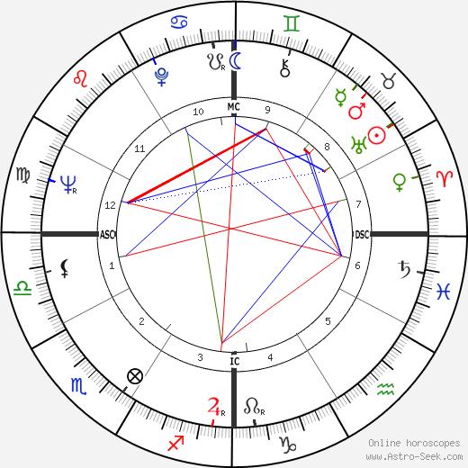 Семи Молхо Samy Molcho день рождения гороскоп, Samy Molcho Натальная карта онлайн