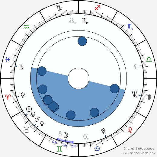 Tucker Smith wikipedia, horoscope, astrology, instagram