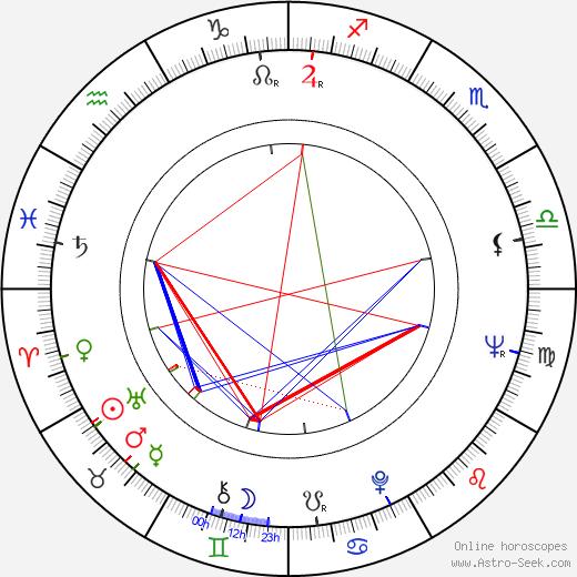 Tucker Smith birth chart, Tucker Smith astro natal horoscope, astrology