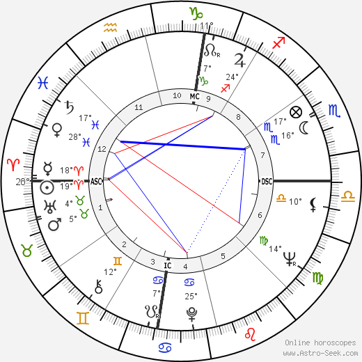 Valerie Solanas birth chart, biography, wikipedia 2019, 2020