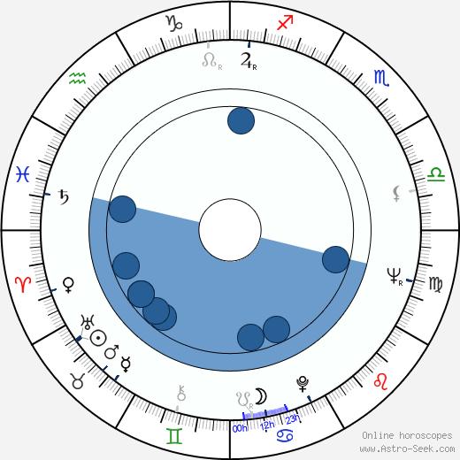 Virgil Andriescu wikipedia, horoscope, astrology, instagram