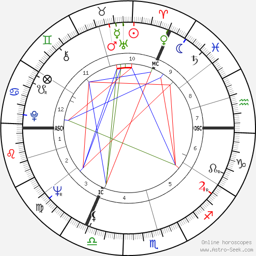 Wilfried Martens astro natal birth chart, Wilfried Martens horoscope, astrology