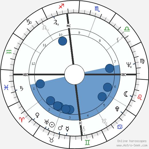 Zubin Mehta wikipedia, horoscope, astrology, instagram