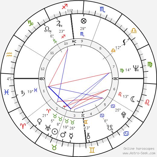 Zubin Mehta birth chart, biography, wikipedia 2019, 2020