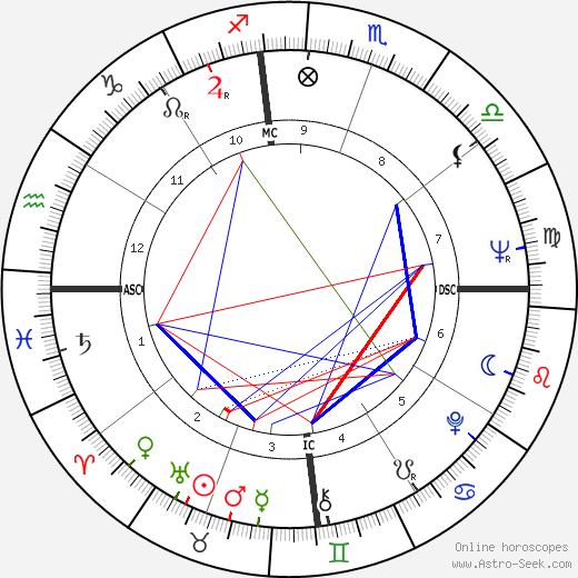 Zubin Mehta astro natal birth chart, Zubin Mehta horoscope, astrology
