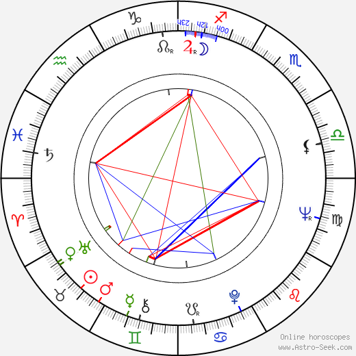Albert Finney astro natal birth chart, Albert Finney horoscope, astrology