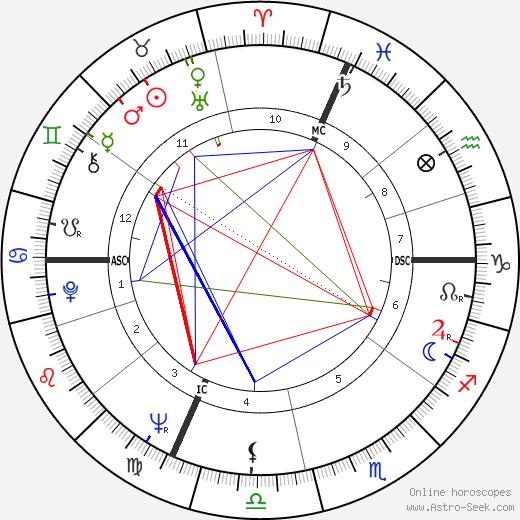 Andrea Borruso astro natal birth chart, Andrea Borruso horoscope, astrology