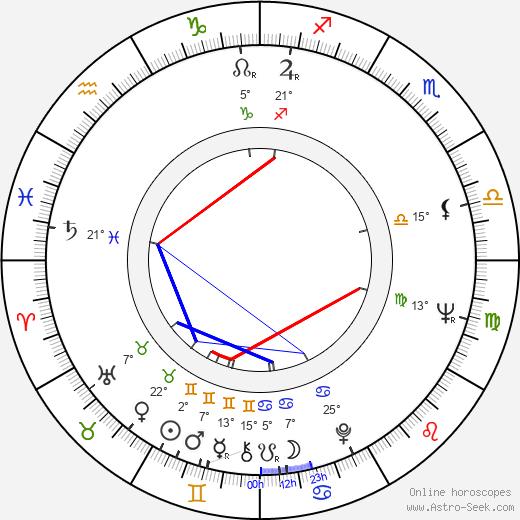 Andrzej Jurga birth chart, biography, wikipedia 2020, 2021