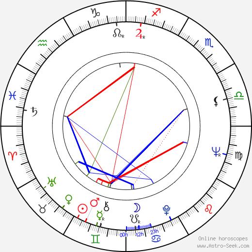 Andrzej Jurga birth chart, Andrzej Jurga astro natal horoscope, astrology