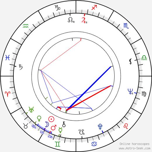 Anthony Zerbe день рождения гороскоп, Anthony Zerbe Натальная карта онлайн