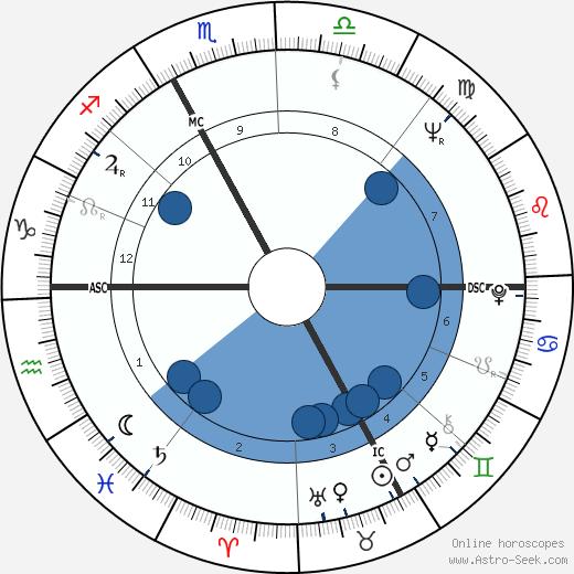 Arthur Daniel O'Neal wikipedia, horoscope, astrology, instagram