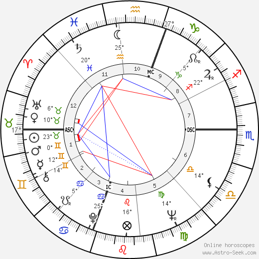 Bobby Darin birth chart, biography, wikipedia 2019, 2020