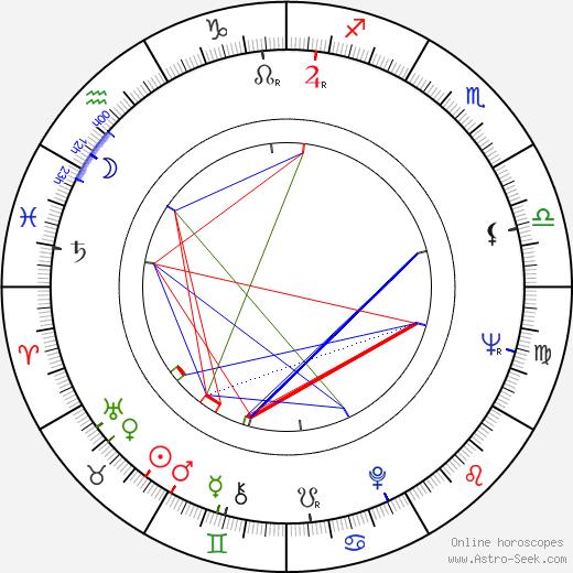 Bohuslav Musil tema natale, oroscopo, Bohuslav Musil oroscopi gratuiti, astrologia