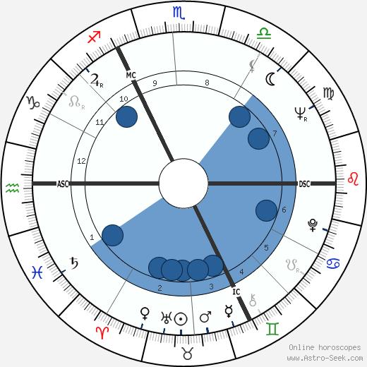 Charles Ferdinand Nothomb wikipedia, horoscope, astrology, instagram
