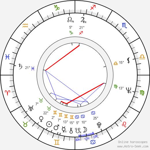 Charles Kimbrough birth chart, biography, wikipedia 2019, 2020