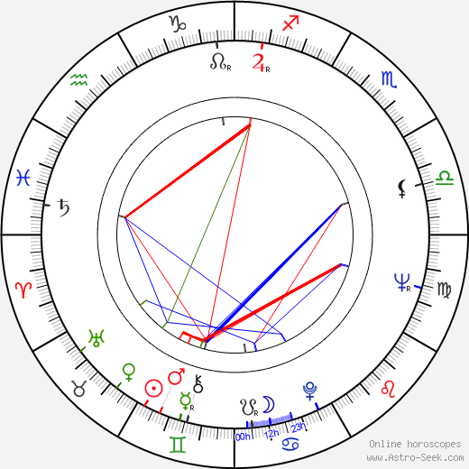 Charles Kimbrough astro natal birth chart, Charles Kimbrough horoscope, astrology