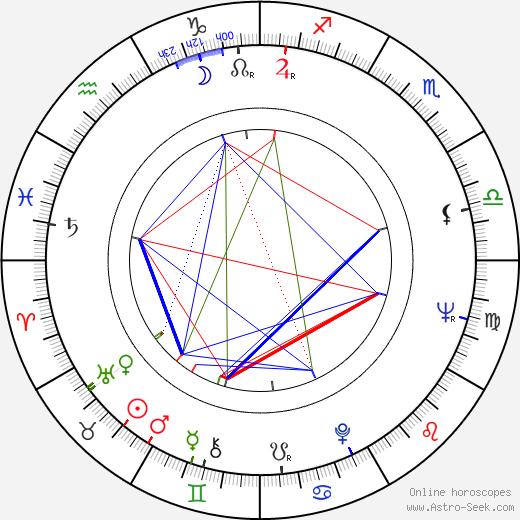 Daniel Costelle birth chart, Daniel Costelle astro natal horoscope, astrology