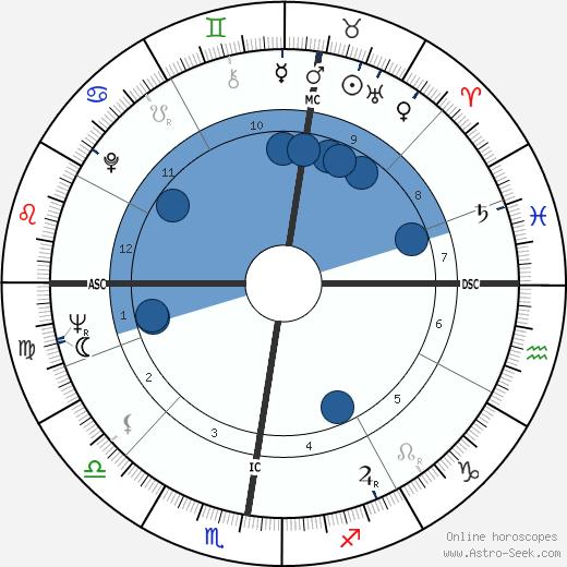 Danièle Huillet wikipedia, horoscope, astrology, instagram