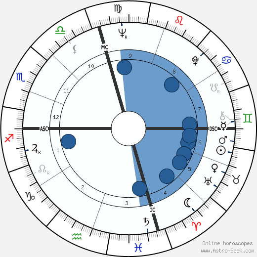 Dennis Hopper horoscope, astrology, sign, zodiac, date of birth, instagram