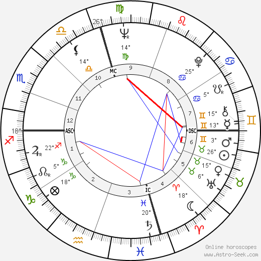 Dennis Hopper birth chart, biography, wikipedia 2019, 2020