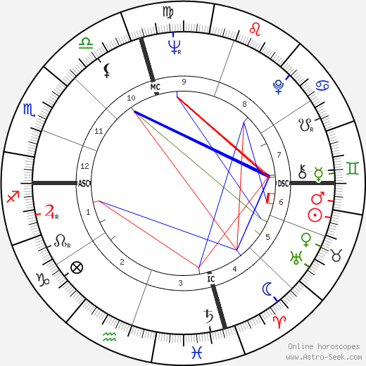 Dennis Hopper astro natal birth chart, Dennis Hopper horoscope, astrology