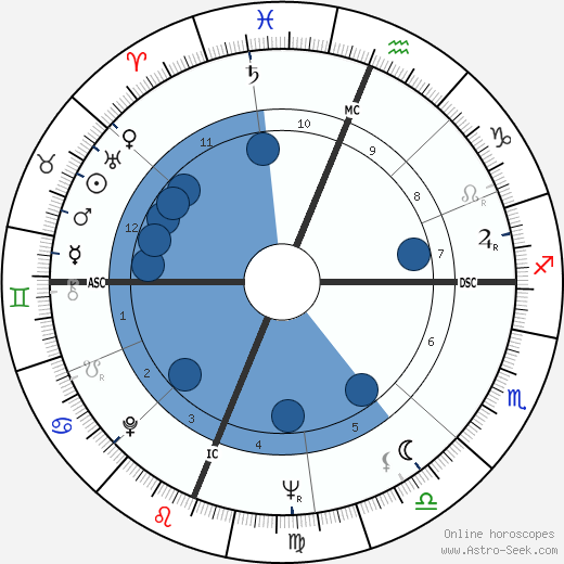 El Cordobés wikipedia, horoscope, astrology, instagram