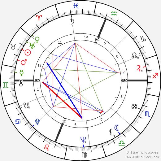 El Cordobés tema natale, oroscopo, El Cordobés oroscopi gratuiti, astrologia