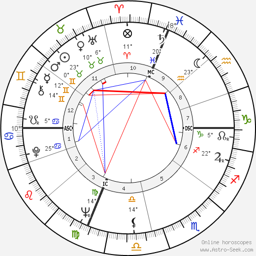Franca Bettoia birth chart, biography, wikipedia 2018, 2019